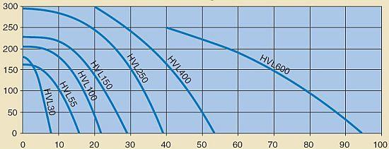 Nízkotlaké ventilátory Kongskilde HVL - graf