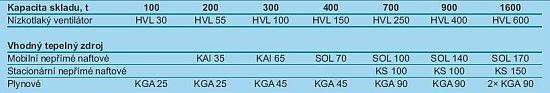 Nízkotlaké ventilátory Kongskilde HVL tabulka