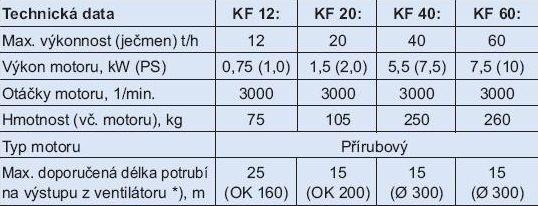 Vzduchové předčističky obilí KF Kongskilde